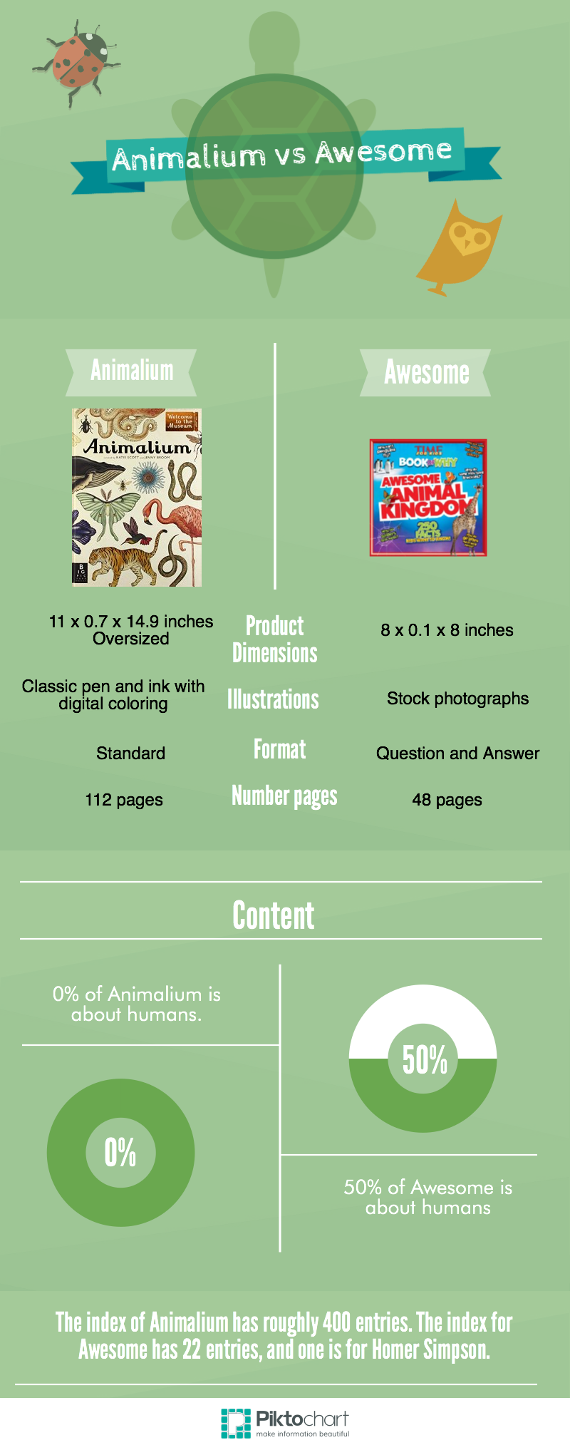 animal comparison